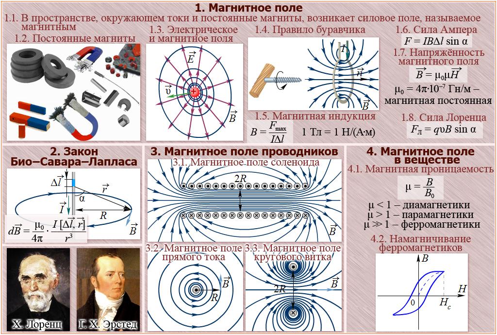 Постоянное магнитное поле